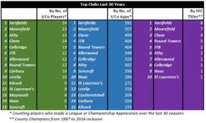 Top Clubs Last 30 Years
